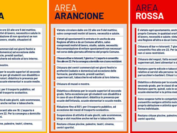 Covid zone, i colori dell'Italia
